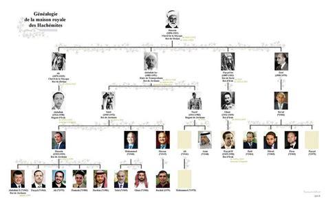 dynastie ottomane g 233 n 233 alogie de la maison royale des hach 233 mites les