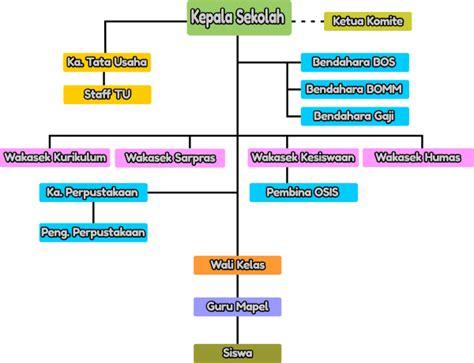 desain struktur organisasi word struktur organisasi