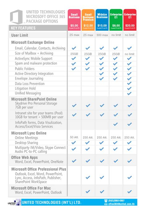 Office 365 Pricing Plans by United Technologies Limited It Support And Repair Expert