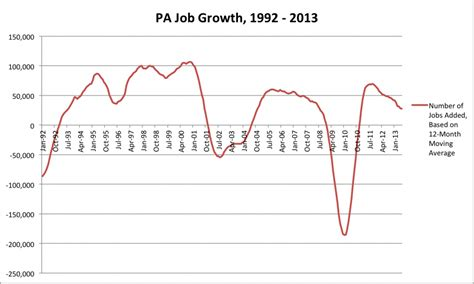 Mba Bureau Of Labor Statistics by Graph What S The Baseline For Pa S Growth Rate