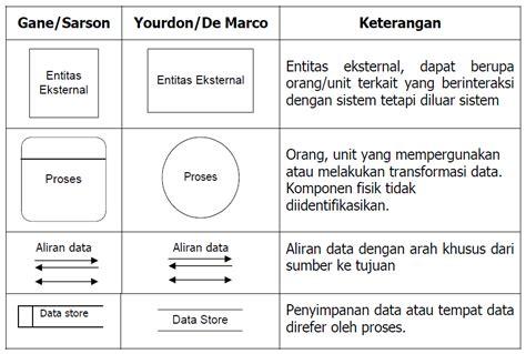 data flow diagram symbols meaning 6 best images of assembly flow diagram diy aquarium sump