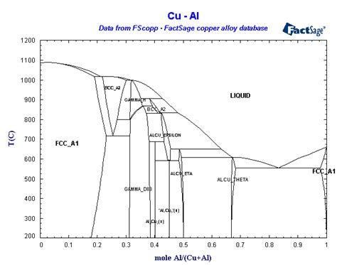 cu al phase diagram al cu phase diagram