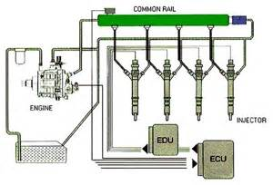 Common Rail Fuel System Crdi Common Rail Direct Injection Kuppam Engineering College