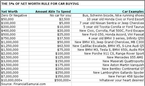 The Net Worth Rule For Car Buying Guideline   Financial