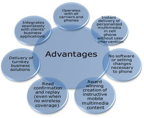 Advantages And Disadvantages Of Social Networks Essay by Social Networks Advantages Related Keywords Social Networks Advantages Keywords