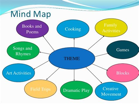 theme definition web thematic teaching
