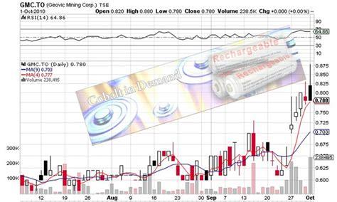 gmc stock price gm stock price today general motors co stock quote html