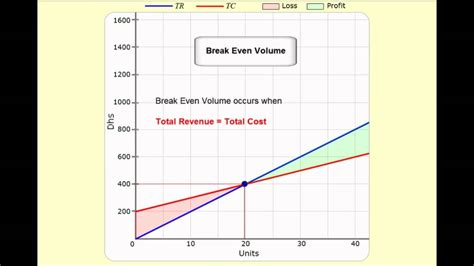 sle breakeven analysis even analysis doovi