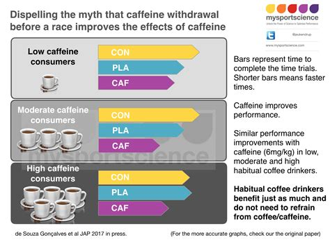 Benefits Of Detoxing From Caffeine by Do You Need To Refrain From Coffee To Get Maximal Caffeine