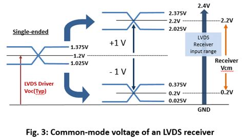 lvds voltage swing deep dive about the basic principle of lvds serdes taking