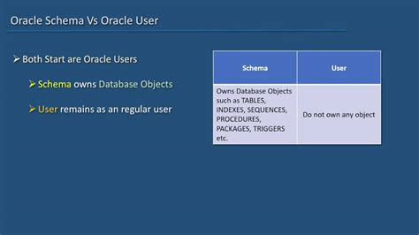 oracle tutorial create schema oracle sql developer tutorial for beginners 20 schema vs