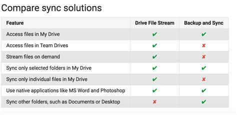 drive file stream download 桌面版google drive photos年底停支援 現可下載新程式取代 pc3 magazine