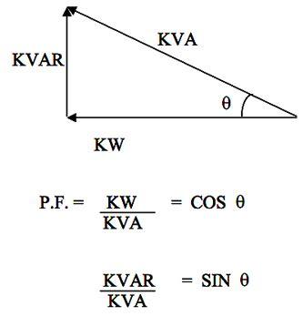 energy pattern factor formula powerfactor