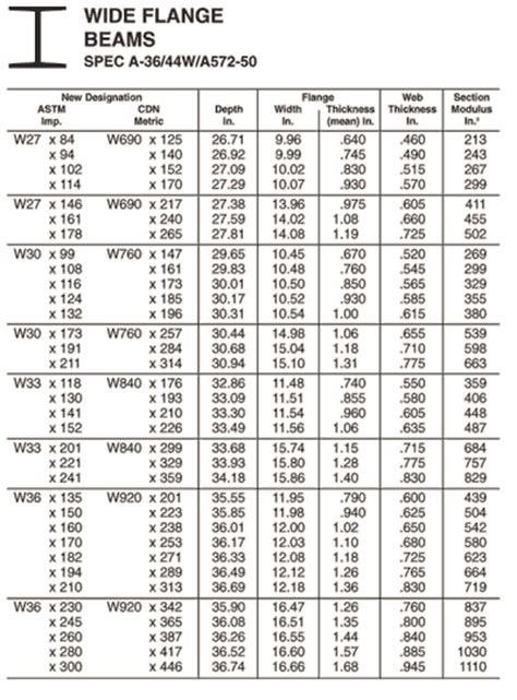 wide flange section properties aluminum w beam size chart pictures to pin on pinterest
