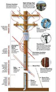 utility pole diagram electrical engineering books