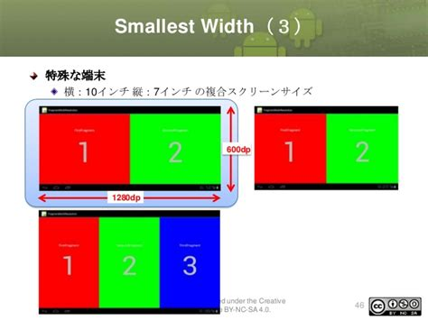 layout sw720dp land androidタブレットアプリケーション開発入門