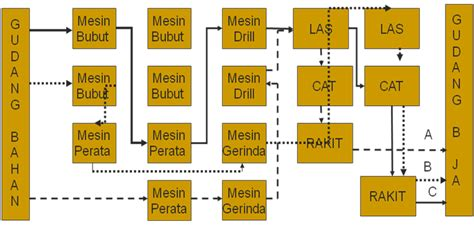 layout by process mesin diletakkan menurut facilities planning and design perencanaan fasilitas dan