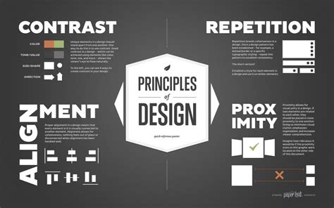 visual communication and design elements and principles what makes good design basic elements and principles