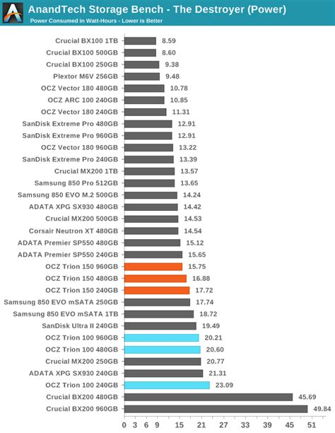 anandtech com bench anandtech storage bench the destroyer the ocz trion