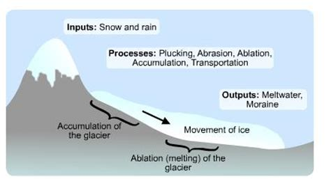u boat easy definition glaciers by tom glacier system and key vocabulary