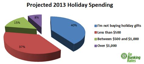 study 63 of holiday shoppers haven t saved a dime for