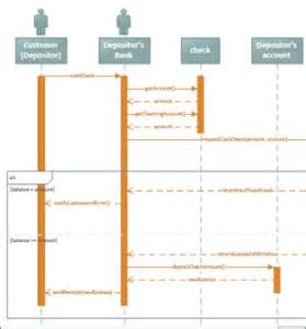sequence diagram powerpoint template create a uml sequence diagram office support