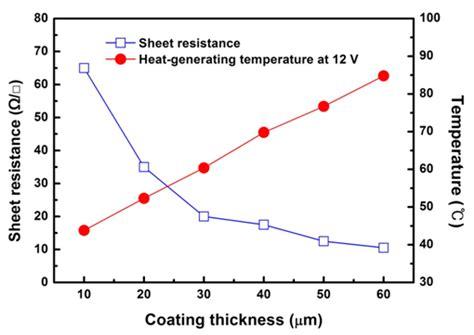 thick vs metal resistor accupaste