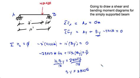 simply supported beam diagram shear and moment diagram simply supported beam point