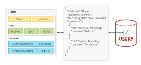 couch nosql why nosql database couchbase