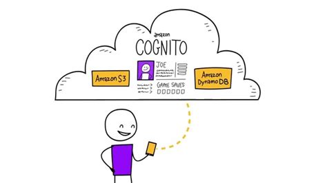 amazon cognito introduction to amazon cognito user authentication and