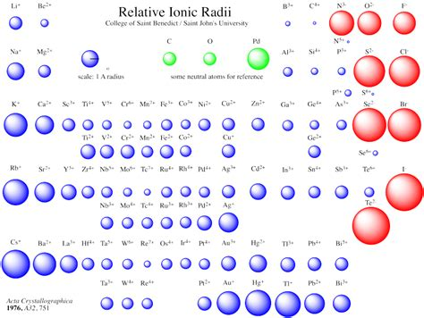 ionic radio tutorial relative ionic radii from employees csbsju edu