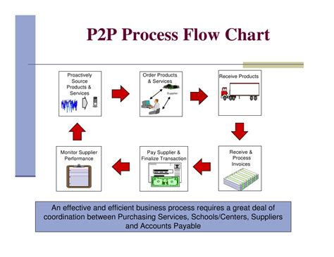purchase order system flowchart oracle erp process flow diagram wiring diagrams wiring