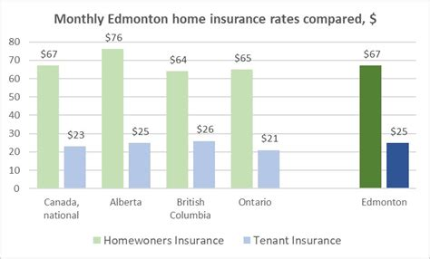 Home Insurance Rates by Bc Home Insurance Rates 44billionlater