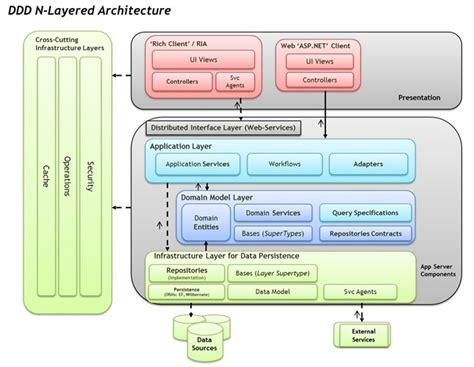 application design architecture asp net domain drive design n layered net 4 0 architecture guide