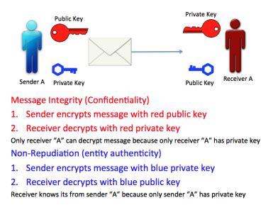 public key encryption lokezsw cs2024 com224