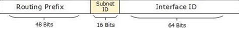 tutorial subnetting ipv6 ipv4 to ipv6