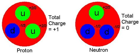 quarks found in protons and neutrons titan non technical introduction to the standard model
