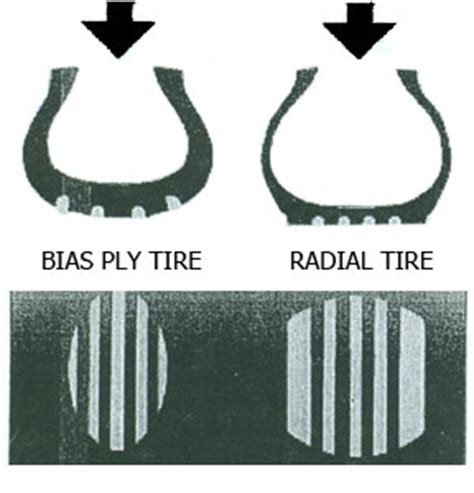 boat trailer tires radial or bias ply tire bias ply vs radial ply tire pictures to pin on
