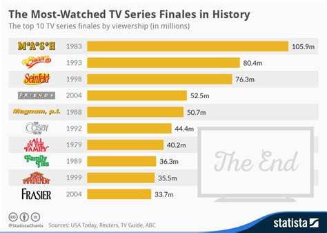 most popular tv shows chart the most watched tv series finales in history
