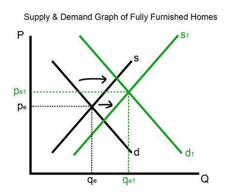 Demand And Supply Essay by Supply And Demand Essay Value And Price Q A Kapitalism Supply And Demand File Tax Supply And