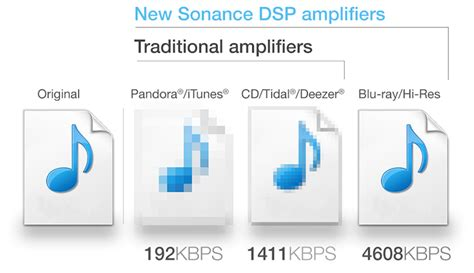 audio format kbps son dsp amplifiers