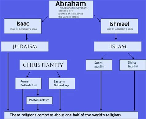 is a tree religious family tree christianity and islam originates with