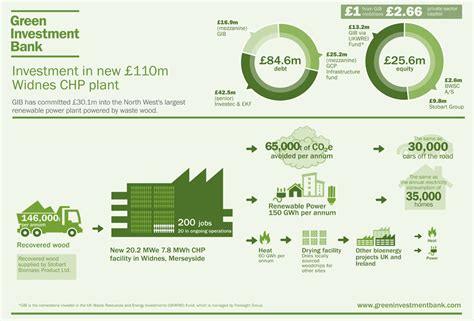 green investment bank 163 110m funding secured for waste wood renewable