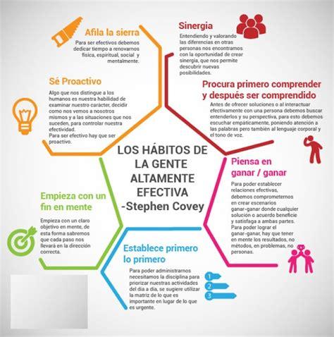Resumen 7 Habitos by Los 7 Habitos De La Gente Altamente Efectiva Stephen R