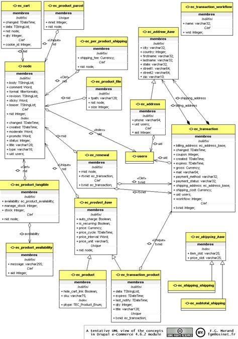 exercice uml corrigé diagramme de sequence pdf data model riff