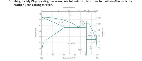 pb mg phase diagram solved using the mg pb phase diagram below label all eut