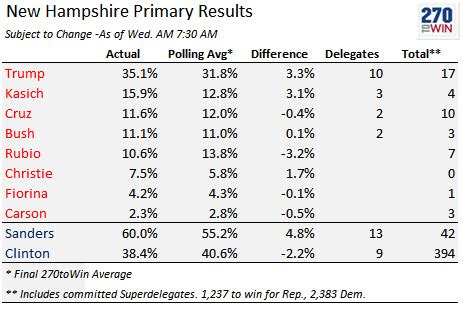 2016 delegate count and primary results the new york times new hshire results summary winners vote and delegates