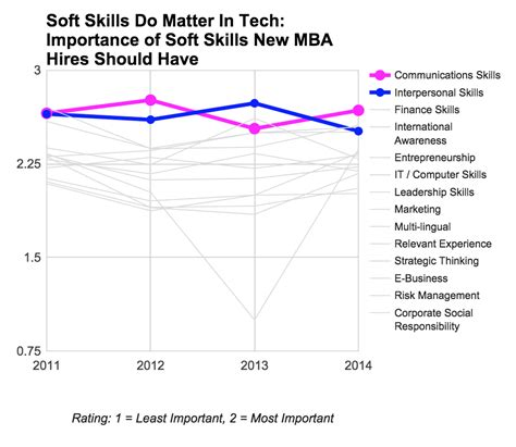 Technical Skills For Mba Students by Tech Companies Hiring Mbas By Benheubl
