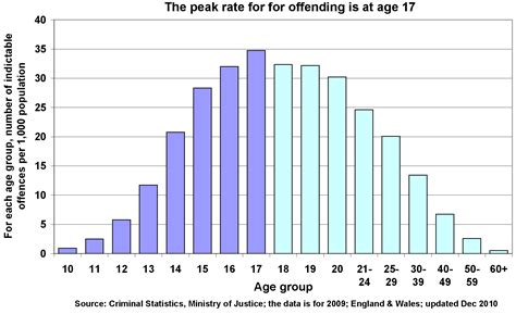Percentage Of Population With A Criminal Record Uk Children With A Criminal Record The Poverty Site