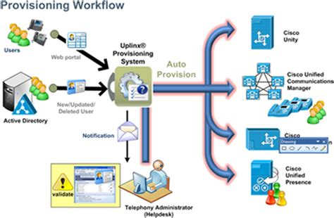 server provisioning workflow simplify day to day macd provisioning for end users